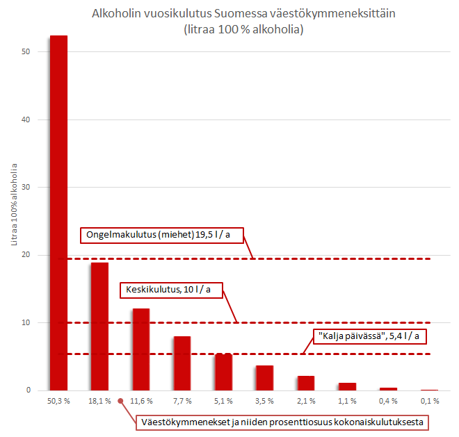 alkoholin kulutus suomessa väestöryhmittäin